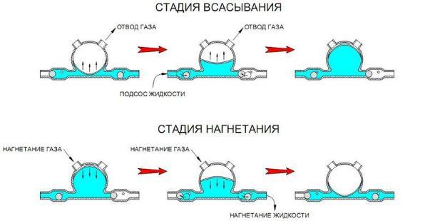 принцип действия мембранного насоса