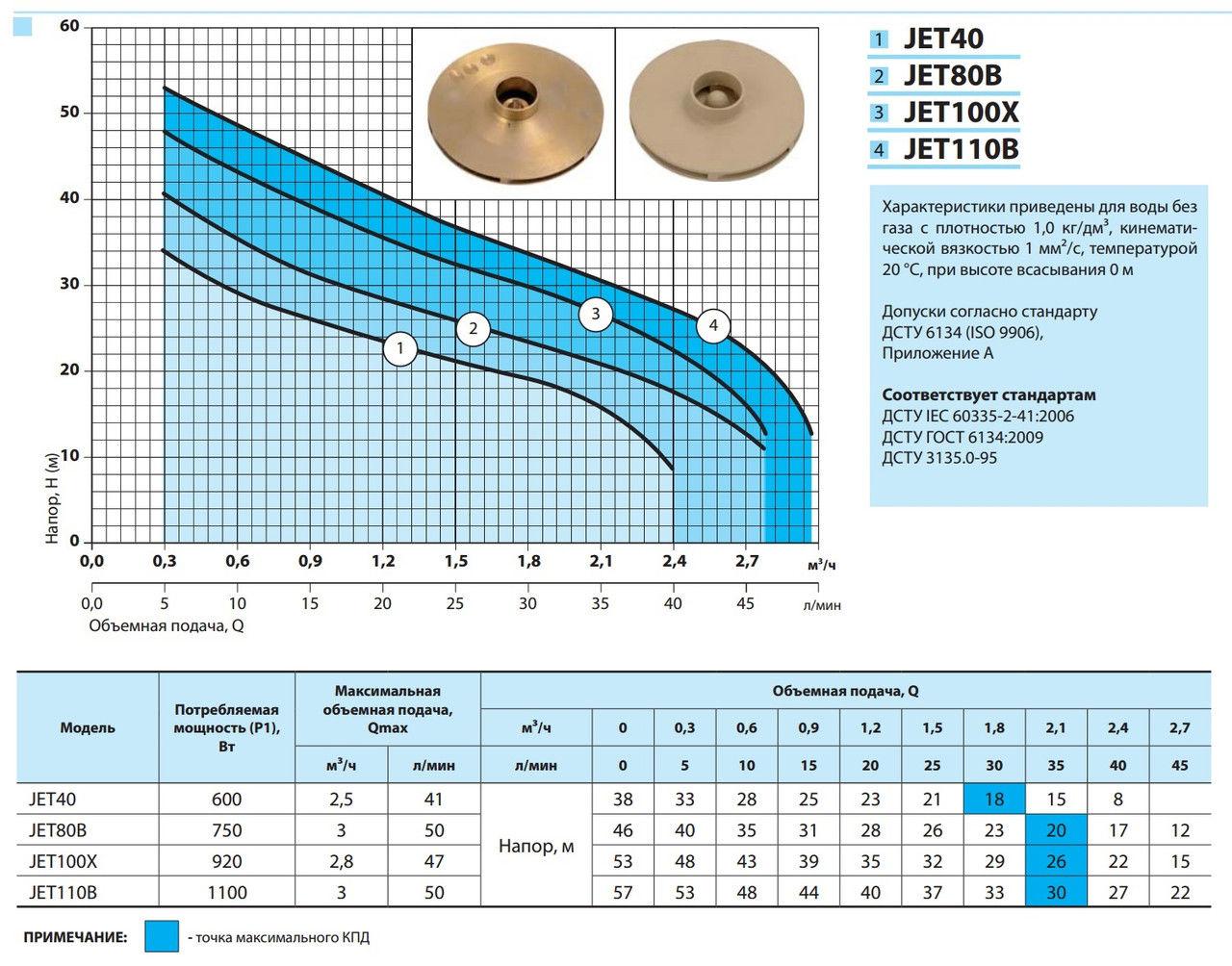Характеристики поверхностных насосов