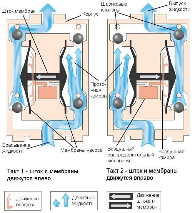 принцип работы мембранного насоса