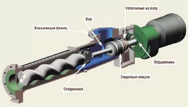 Конструкция винтового насоса