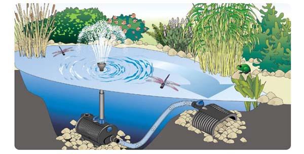 Принцип действия насоса для фонтана