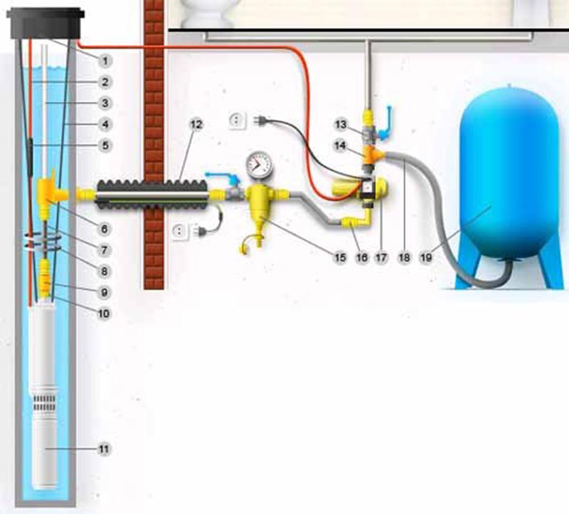 Подключение скважинного насоса