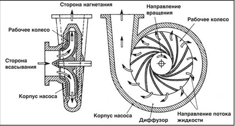Принцип действия поверхностного дренажного насоса