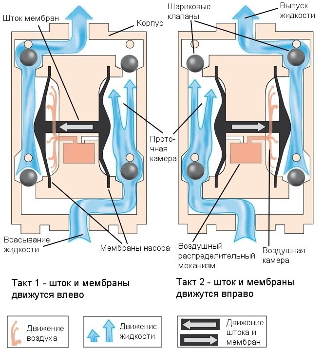 Схема и принцип работы мембранного пневматического насоса