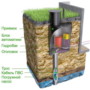 Схема подключения погружных водяных насосов