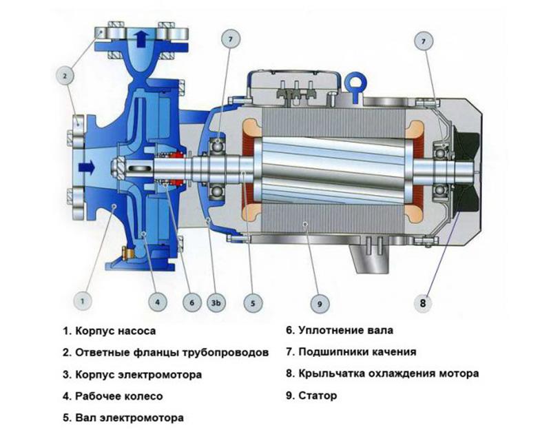 Устройство и принцип действия центробежного вихревого насоса