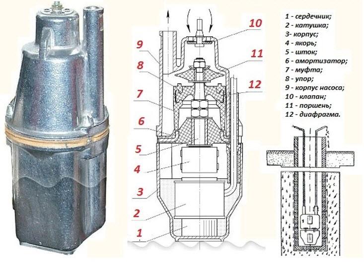 Принцип действия вибрационных насосов для скважин