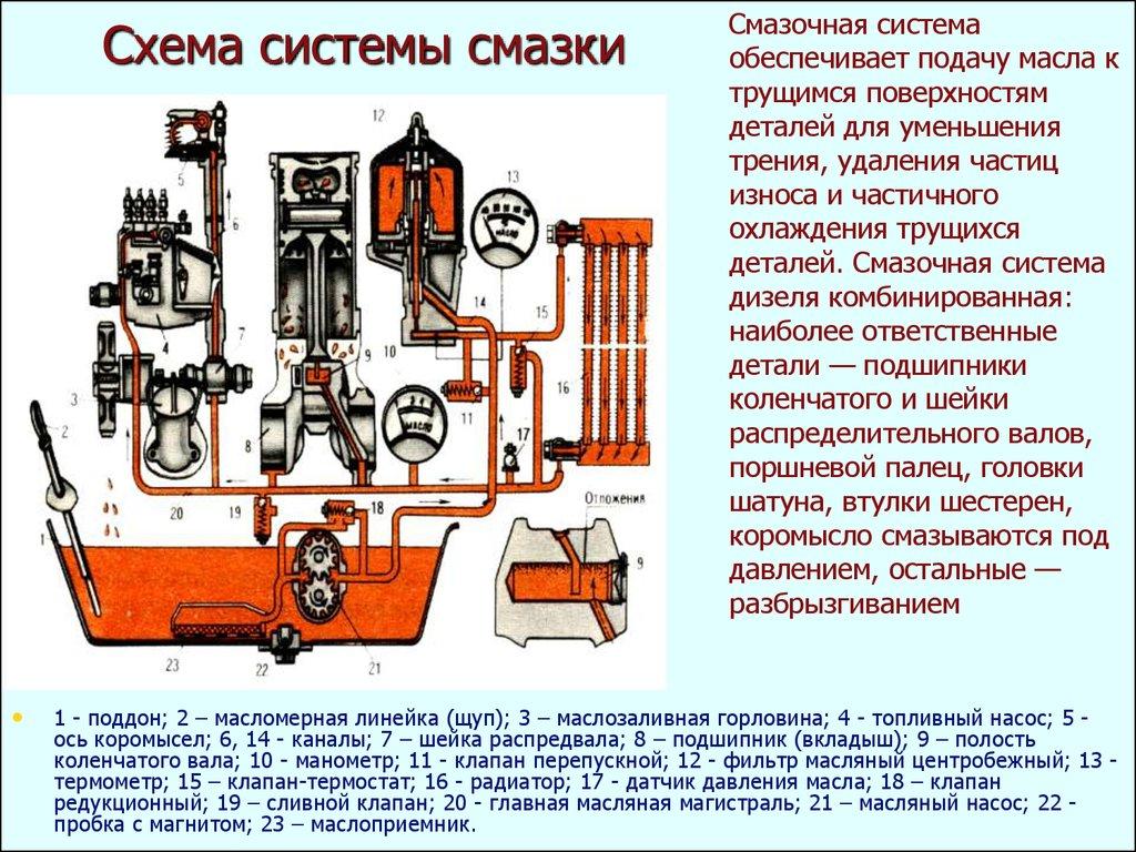 Масляный насос двигателя: строение, функции, принцип работы